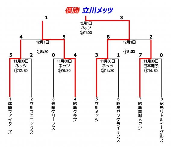 第14回 昭島リトルシニア杯大会 立川メッツが優勝